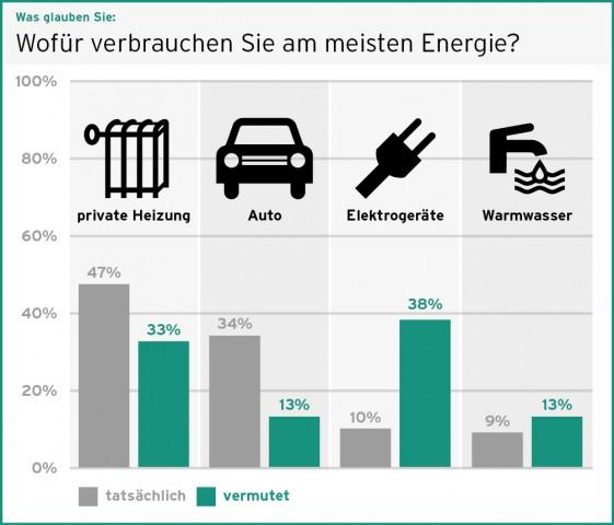 Energieverbrauch geschäzt tatsächlich