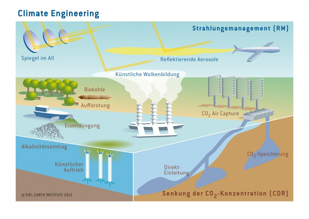 CO2 künstlich abbauen