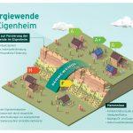 """Infografik """"Energiewende im Eigenheim"""""""