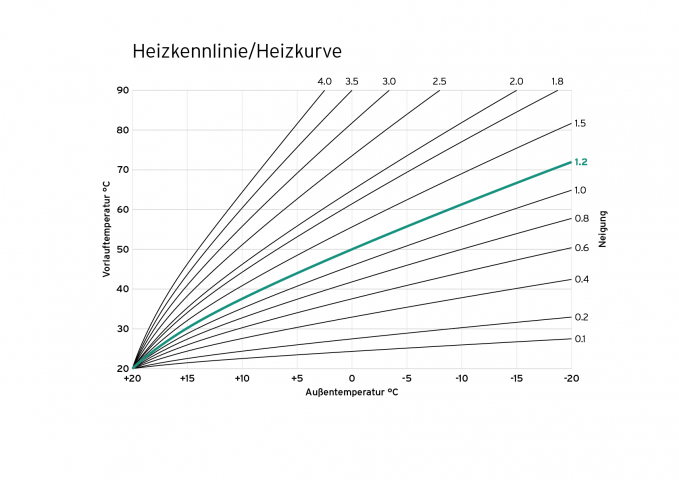 Diagramm einer optimierten Heizkurve/Heizkennlinie