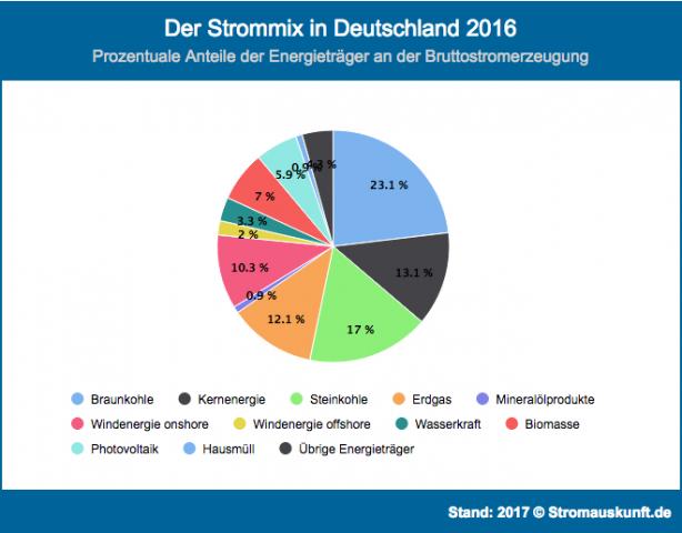 Strommix in Deutschland