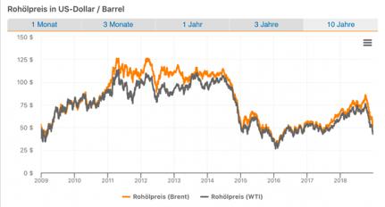 Entwicklung der Rohölpreise