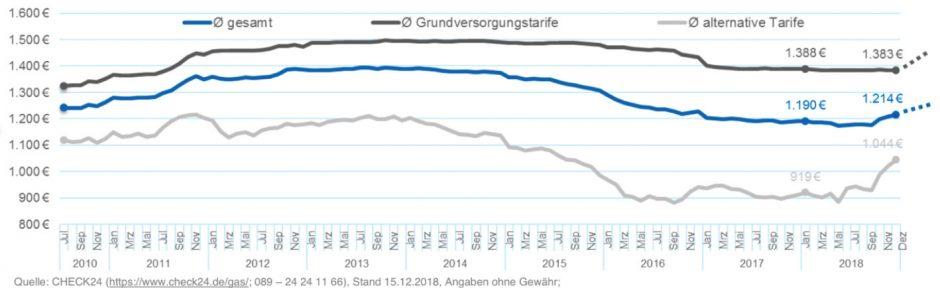 Durchschnittliche Gaspreisentwicklung