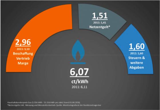Zusammensetzung des Gaspreises