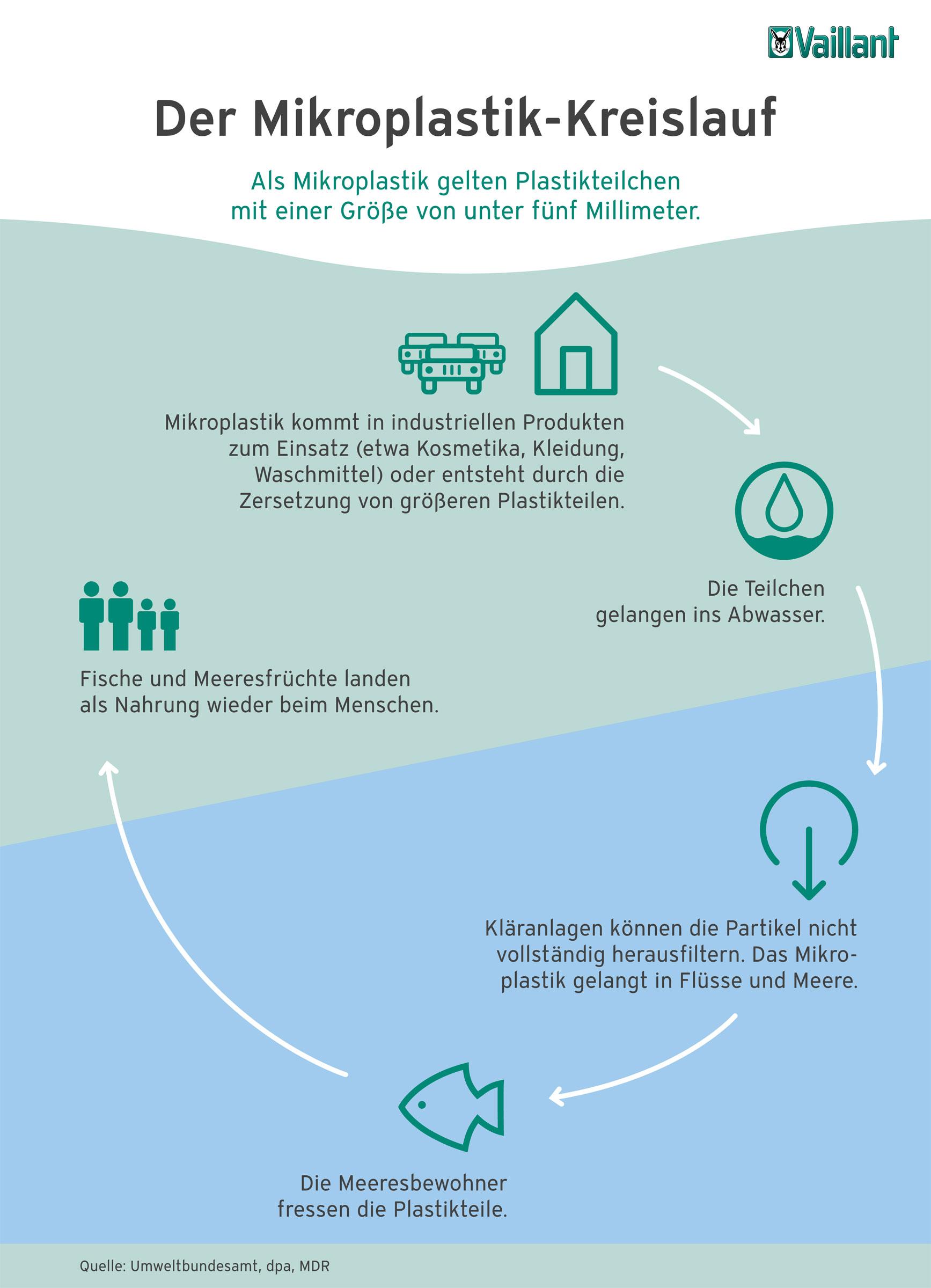 Die Infografik zeigt den Mikroplastik-Kreislauf von der Zersetzung über den Weg ins Meer bis hin zur Nahrungsaufnahme.