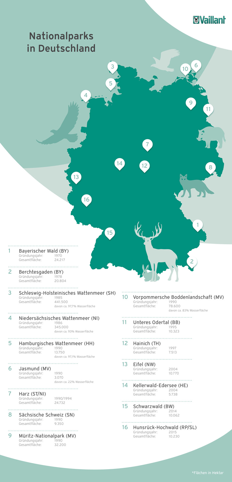 Deutschlands Nationalparks