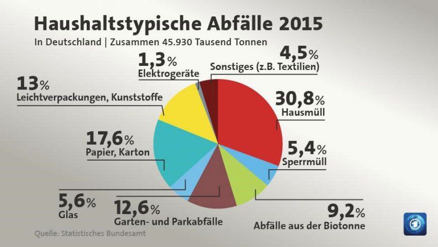Haushaltstypische Abfälle 2015