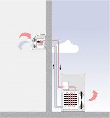 Die Grafik zeigt schematisch das Funktionsprinzip einer Split-Klimaanlage. Links ist die kleine Inneneinheit an der Zimmerwand zu sehen, rechts die bodenstehende Außeneinheit neben dem Haus.