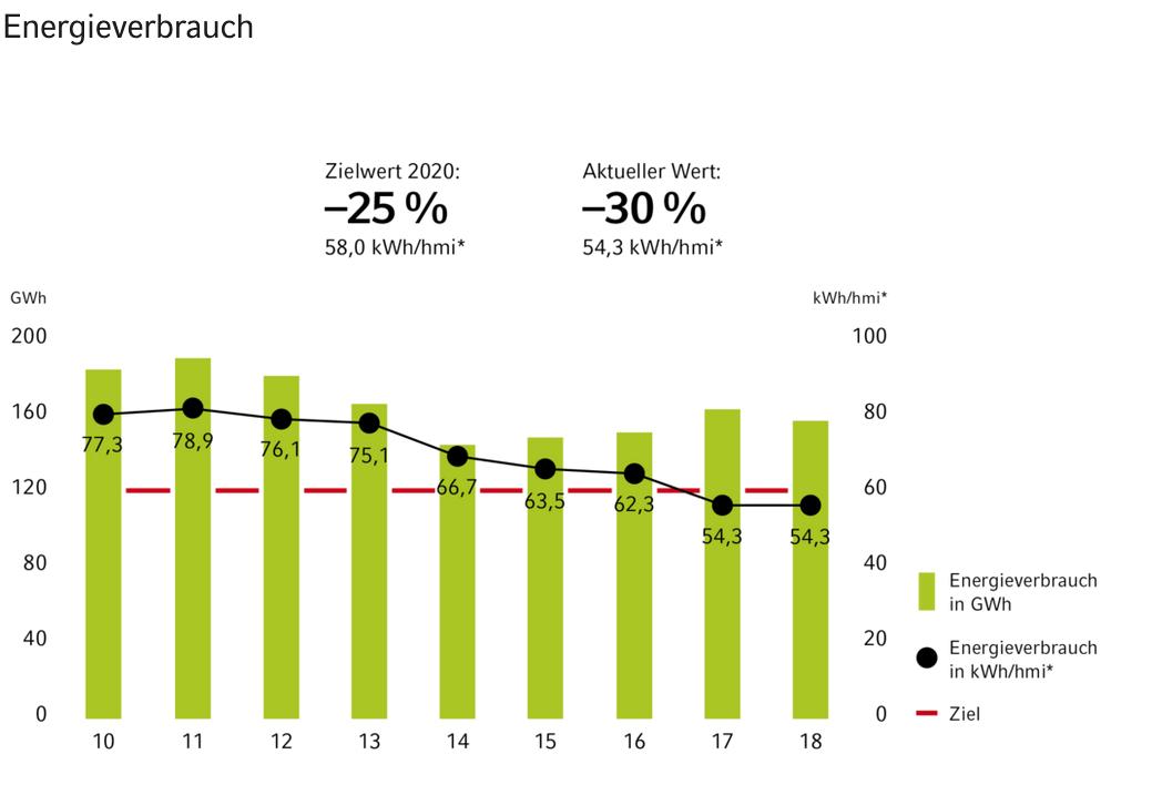 Vaillant hat seinen Energieverbrauch von 77,3 kWh/hmi im Jahr 2010 auf 54,3 kWh/hmi im Jahr 2020 senken können.