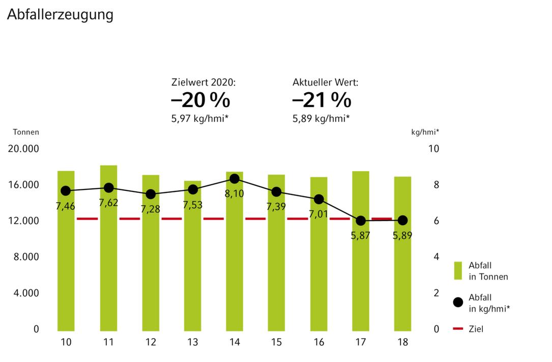 Vaillant hat seine Abfallerzeugung von 7,46 kg/hmi im Jahr 2010 auf 5,89 kg/hmi im Jahr 2020 senken können.