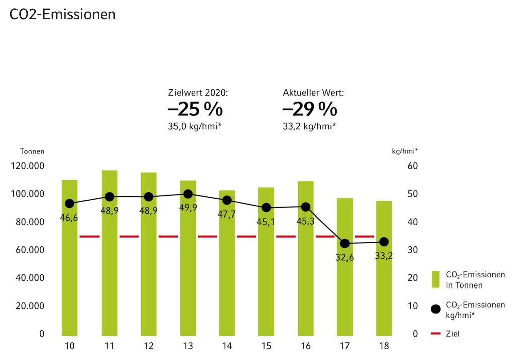 Vaillant hat seine CO2-Emissionen von 46,6 kg/hmi im Jahr 2010 auf 33,2 kg/hmi im Jahr 2020 senken können.
