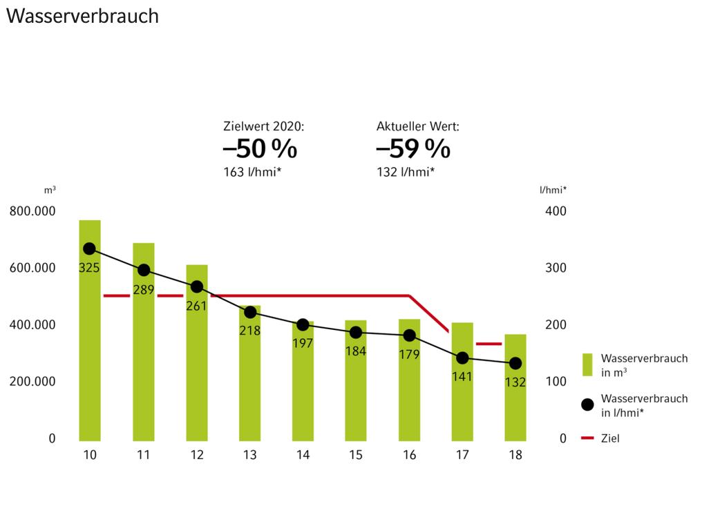 Vaillant hat seinen Wasserverbrauch von 325 l/hmi im Jahr 2010 auf 132 l/hmi im Jahr 2018 senken können und somit eine Einsparung von 59 % erzielt.