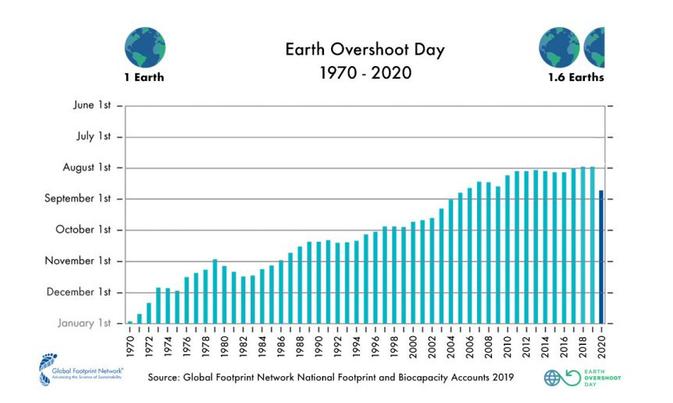 Seit 1970 hat die Menschheit den Earth Overshoot Day tendenziell jedes Jahr früher erreicht: zunächst deutlich gegen Ende des Jahres, 2019 Ende Juli. 2020 haben wir ihn drei Wochen später erreicht – am 22. August.