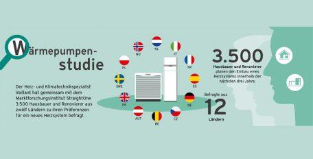 Die europäische Wärmepumpenumfrage von Vaillant