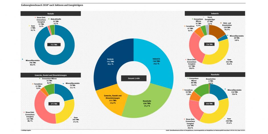 Beim Gesamtenergieverbrauch liegen die Sektoren Verkehr, Industrie und Haushalte dicht beieinander. Besonders interessant ist, welche Energieträger dabei vor allem genutzt werden. Quelle: Umweltbundesamt