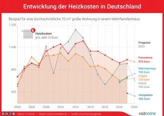 Die Grafik zeigt die Kostenentwicklung beim Heizen mit Fernwärme, Heizöl, Wärmepumpe, Erdgas und Holzpellets.)