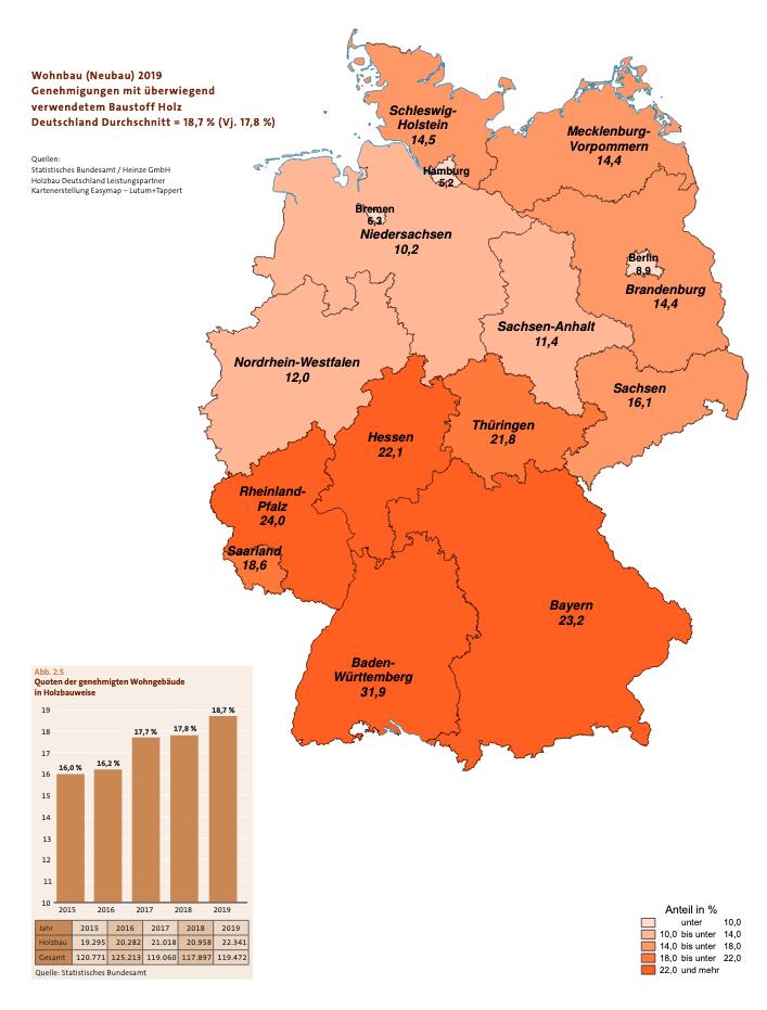 Anteil Holzbauten im Wohnbereich 2019