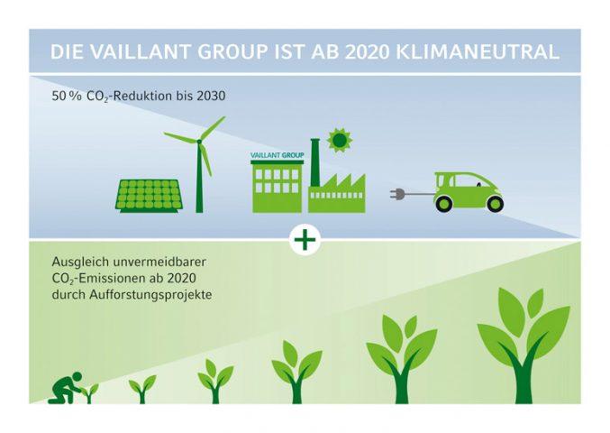 Vaillant wird klimaneutral