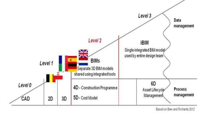 Status quo BIM: Wie europäische Architekten planen