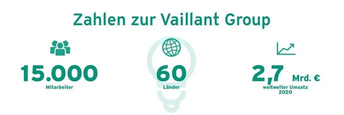 Zahlen zur Vaillant Group