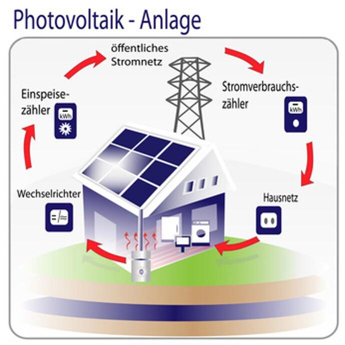 Die Anlagenüberwachung einer Photovoltaik-Anlage | Vaillant