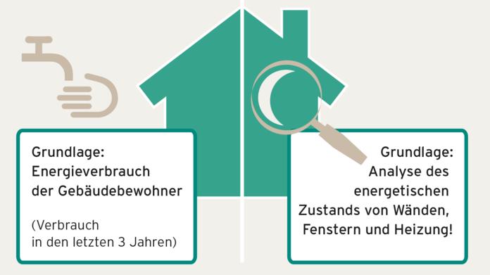 Energieausweis Vergleich