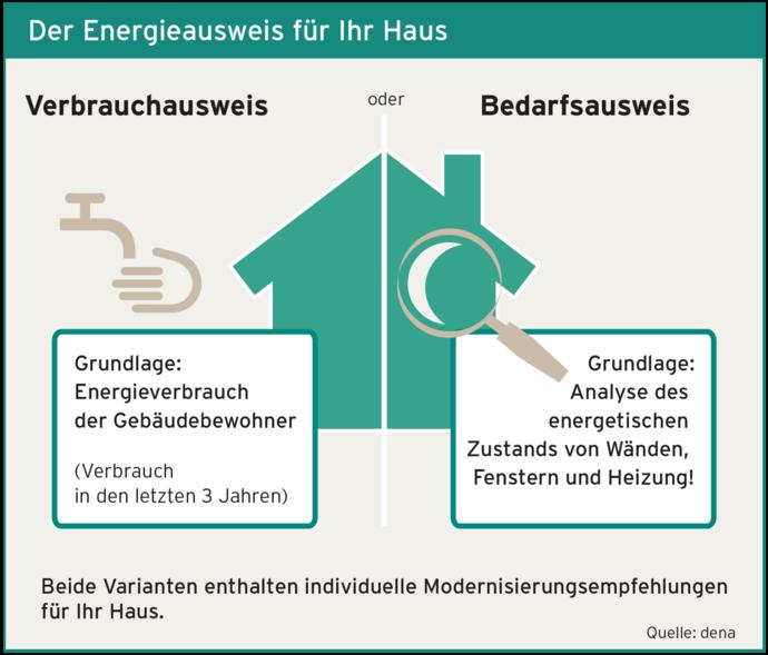 Unterschied zwischen Energieverbrauchsausweis und Energiebedarfsausweis