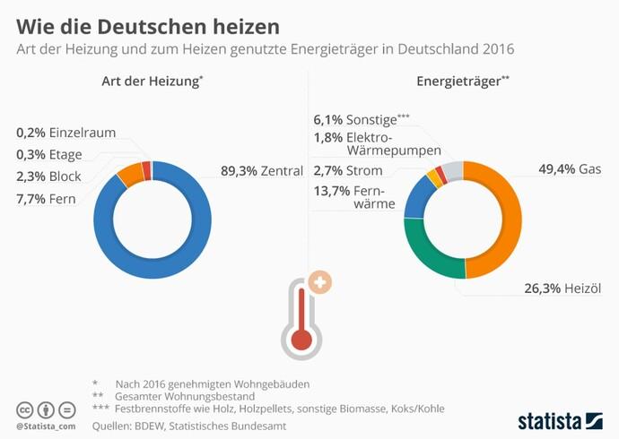 https://de.statista.com/infografik/11385/art-der-heizung-und-zum-heizen-genutzte-energietraeger/