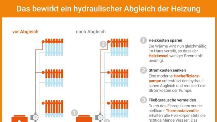 Hydraulischer Abgleich: weniger Energiekosten, mehr Wohnkomfort