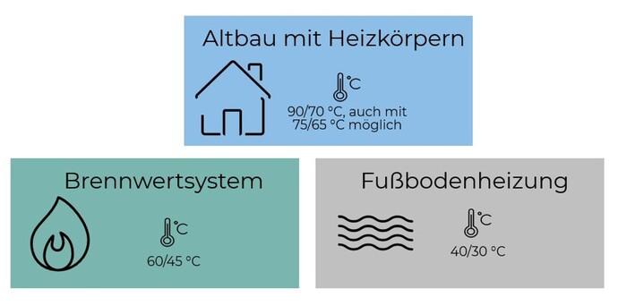 https://www.vaillant.de/vaillant-de/2-heizung-verstehen/ratgeber-vorlauf-ruecklauftemperatur/grafik-vorlauftemperatur-1693240-format-flex-height@690@desktop.jpg