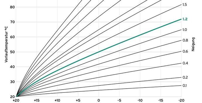 Die Vorlauftemperatur wird in dieser Grafik in Abhängigkeit von der Außentemperatur dargestellt. Das Ergebnis sind verschiedene Heizkurven