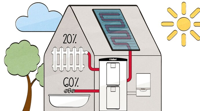 Warmwasser und Heizung – solar heizen und Kosten sparen