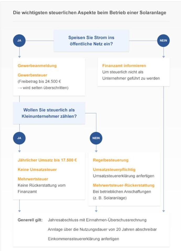 https://www.vaillant.de/vaillant-de/2-heizung-verstehen/solarenergie/grafik-steuer-1352532-format-flex-height@690@desktop.jpg