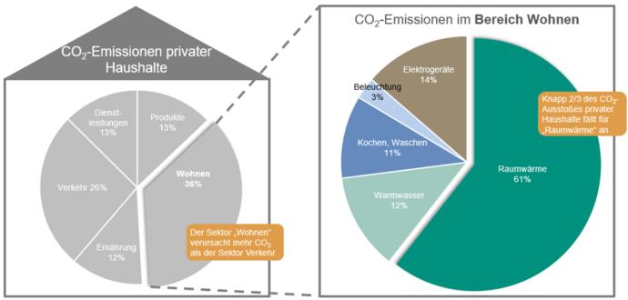 Grafik_Verteilung der CO₂-Emissionen privater Haushalte