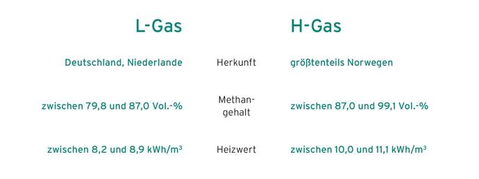 Erklärung der Unterschiede zwischen L- und H-Gas